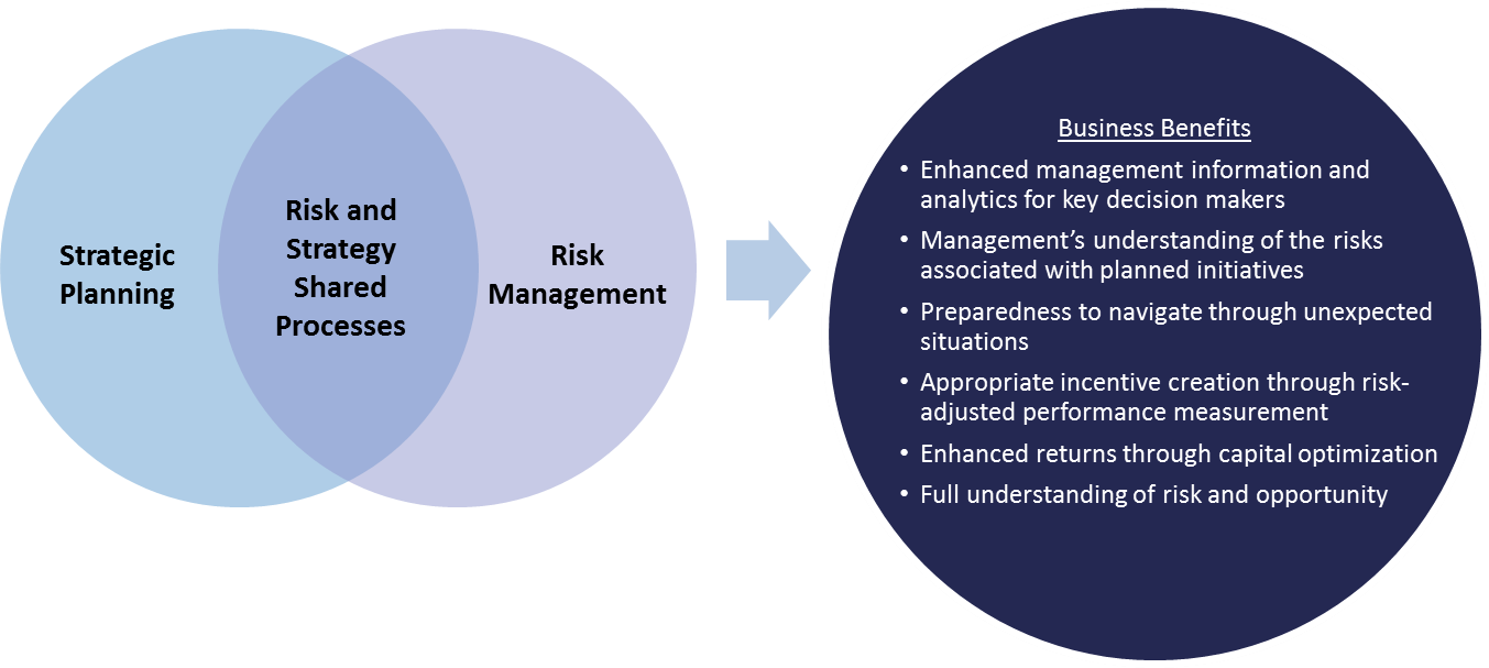 relationship between risk management and business finance